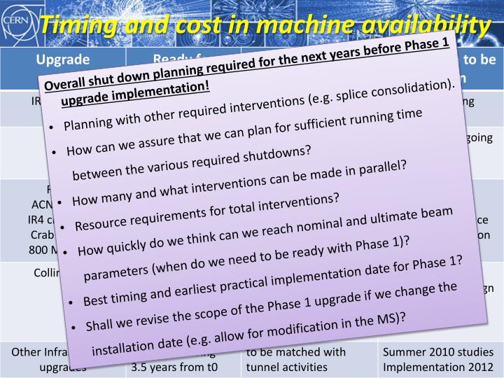 Timing and cost in machine availability