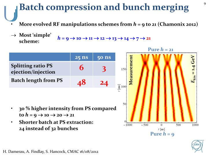 Batch compression and bunch merging