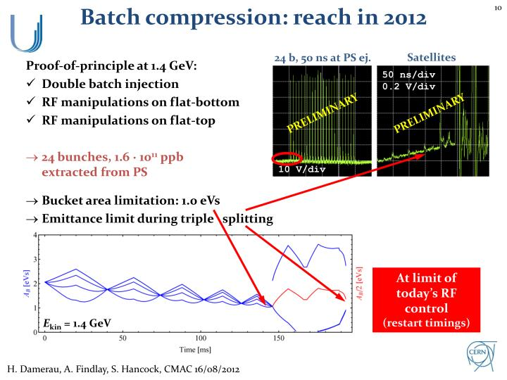 Batch compression: reach in 2012