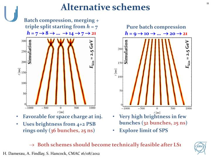 Alternative schemes