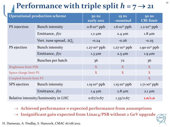 Performance with triple split