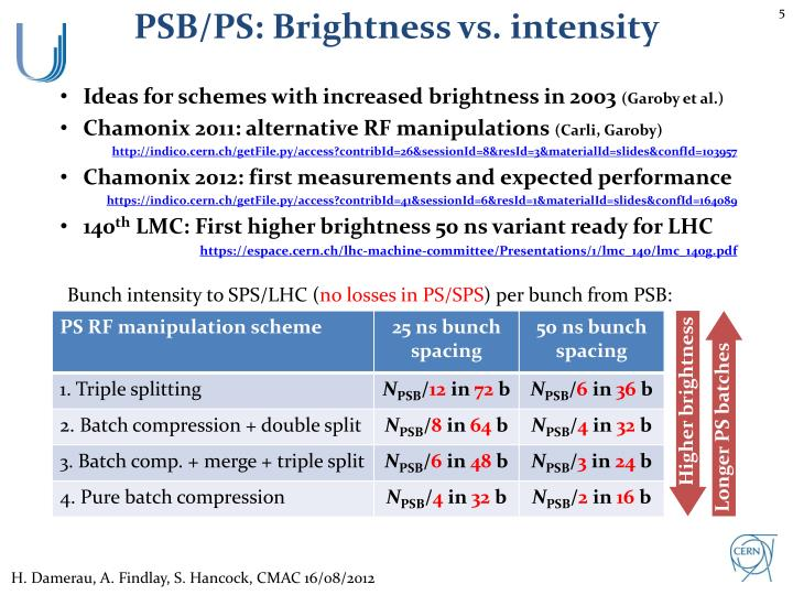 PSB/PS: Brightness vs. intensity