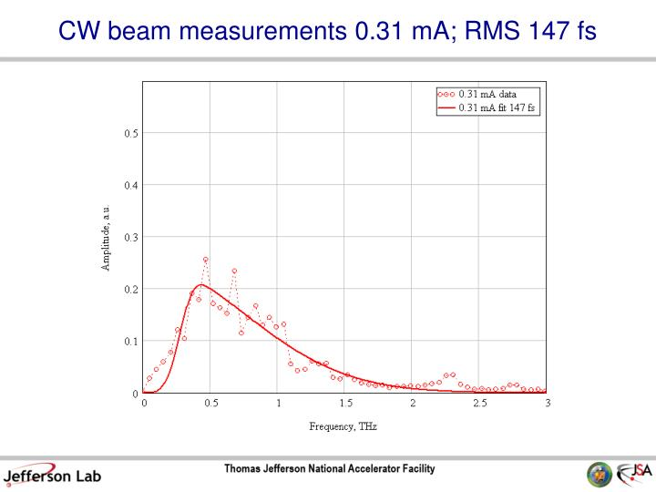 CW beam measurements 0.31 mA; RMS 147 fs