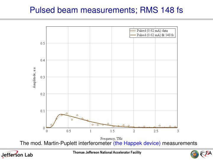 Pulsed beam measurements; RMS 148 fs