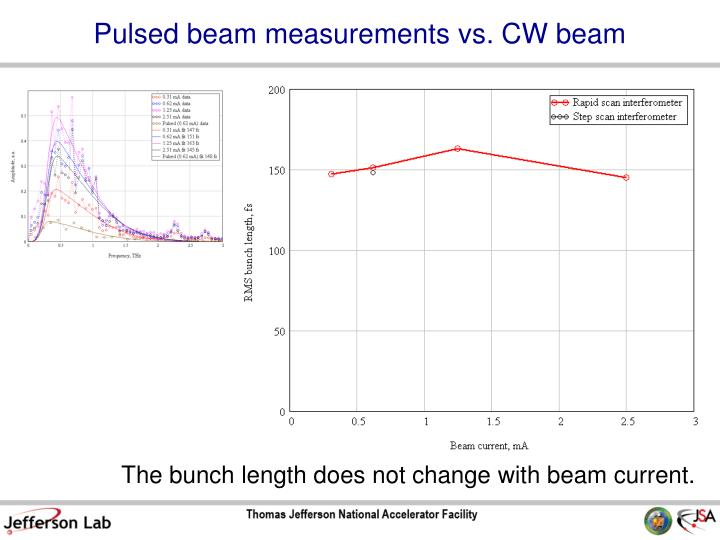 Pulsed beam measurements vs. CW beam