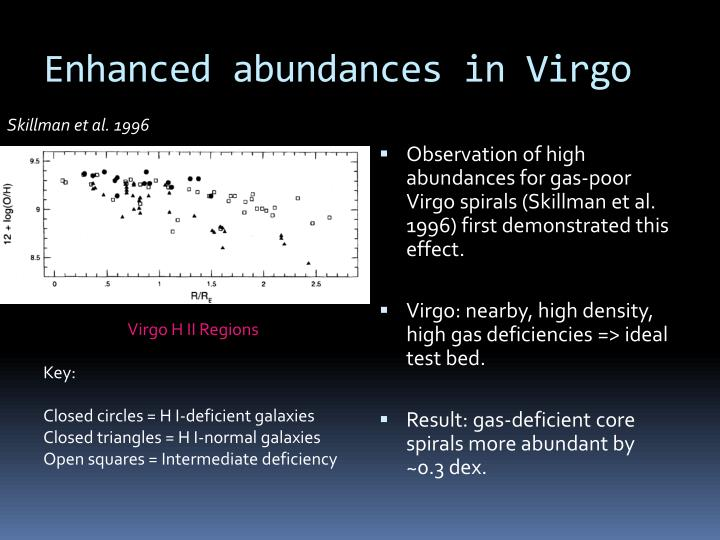 Enhanced abundances in Virgo