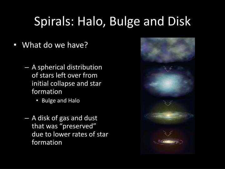 Spirals: Halo, Bulge and Disk