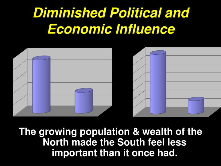 Diminished Political and Economic Influence