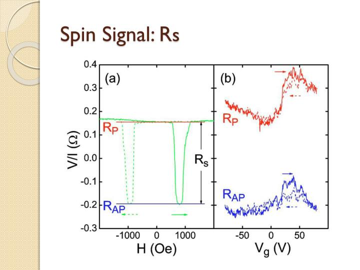 Spin Signal: R