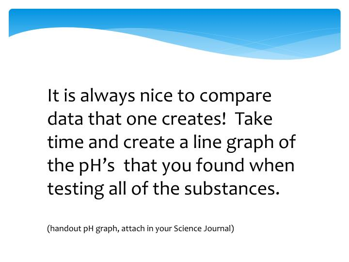 It is always nice to compare data that one creates!  Take time and create a line graph of the pH's  that you found when testing all of the substances.
