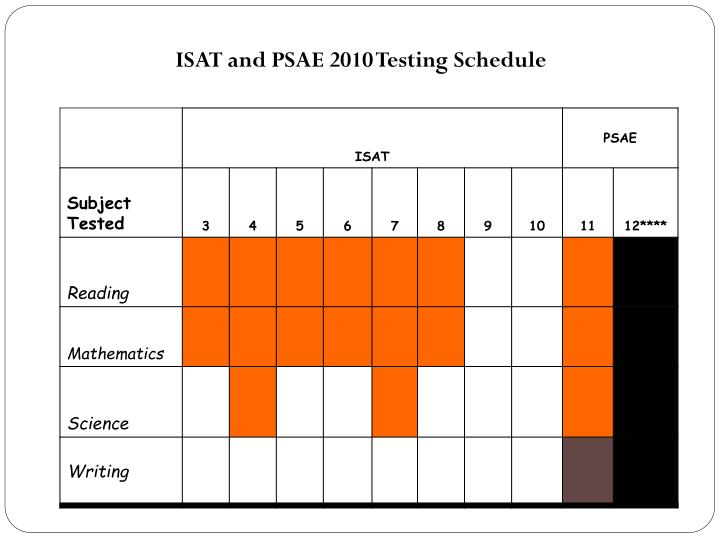 ISAT and PSAE