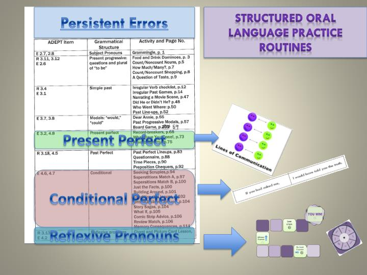Structured oral language practice routines
