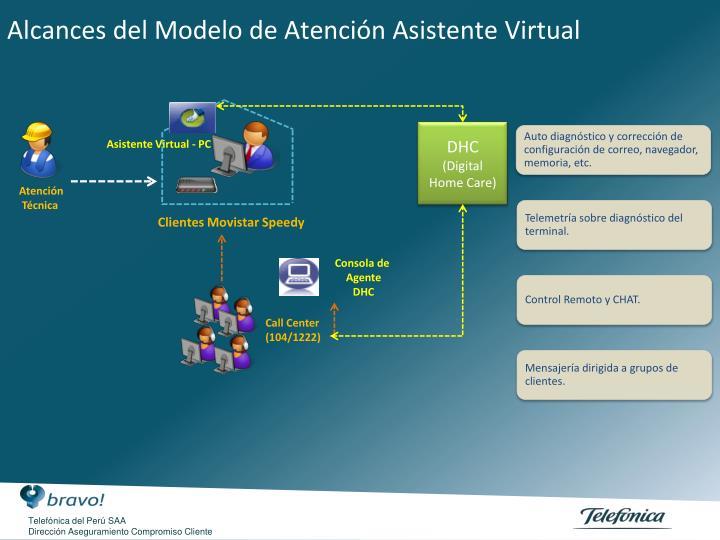 Alcances del Modelo de Atención Asistente Virtual