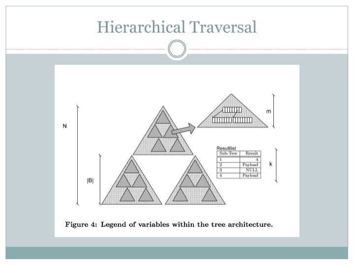 Hierarchical Traversal