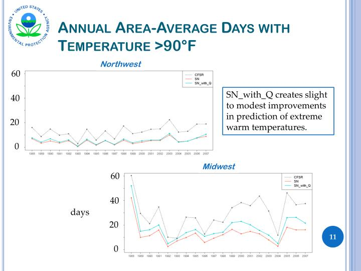 Annual Area-Average Days with Temperature >90°F