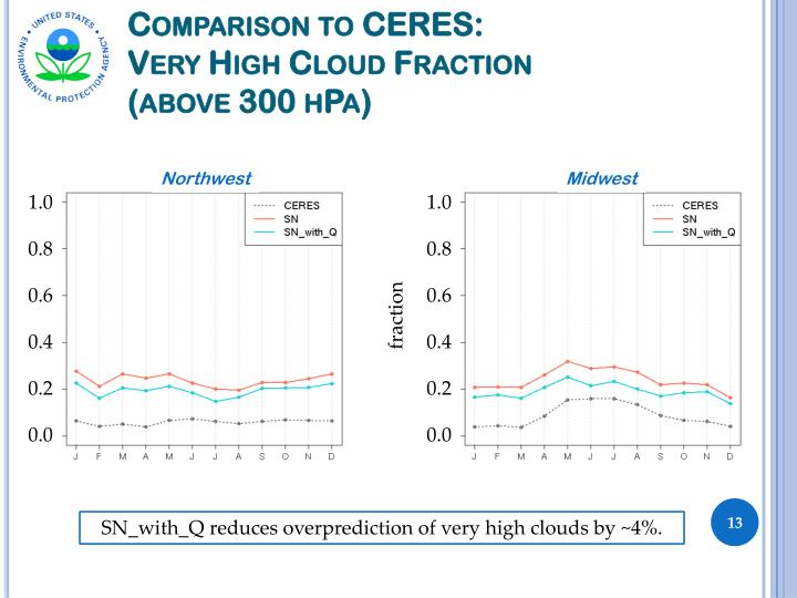 Comparison to CERES: