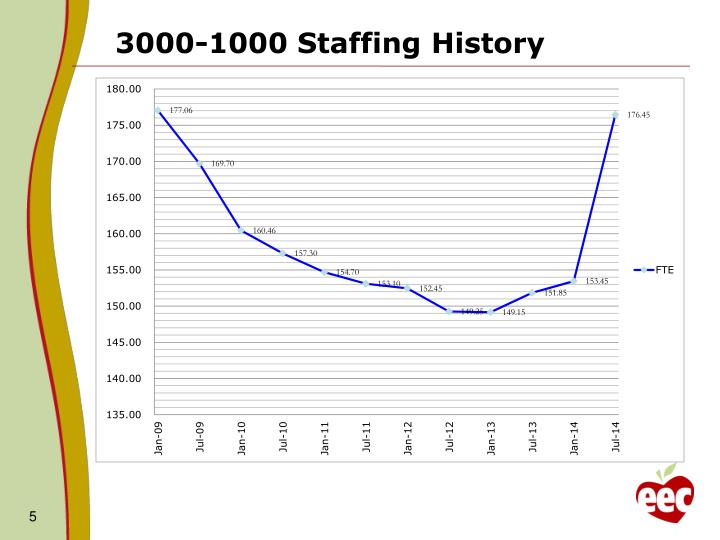 3000-1000 Staffing History