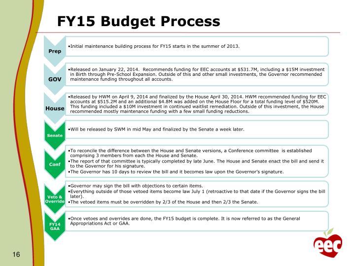 FY15 Budget Process