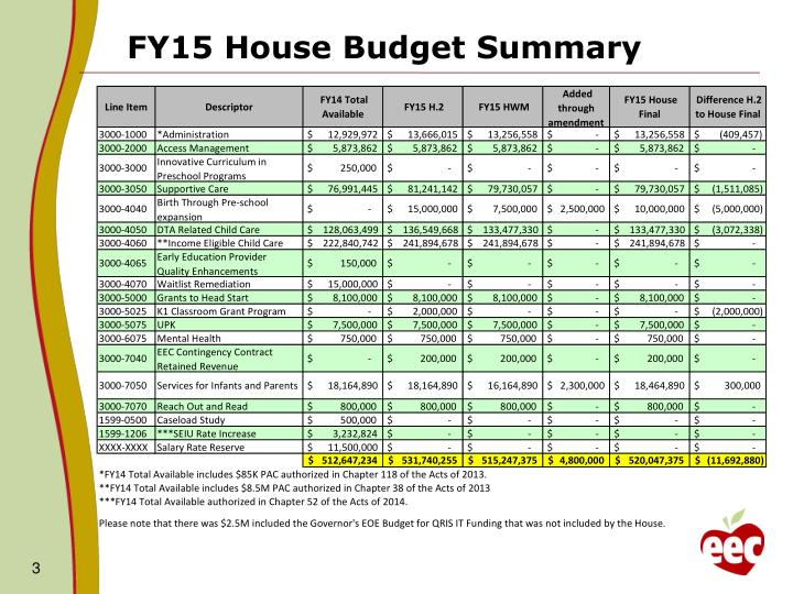 FY15 House Budget Summary