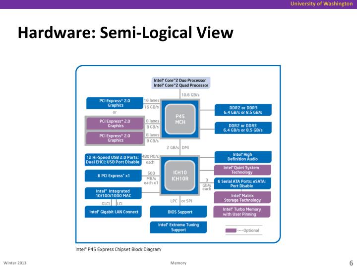 Hardware: Semi-Logical View