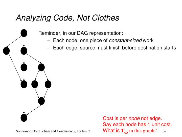 Analyzing Code, Not Clothes