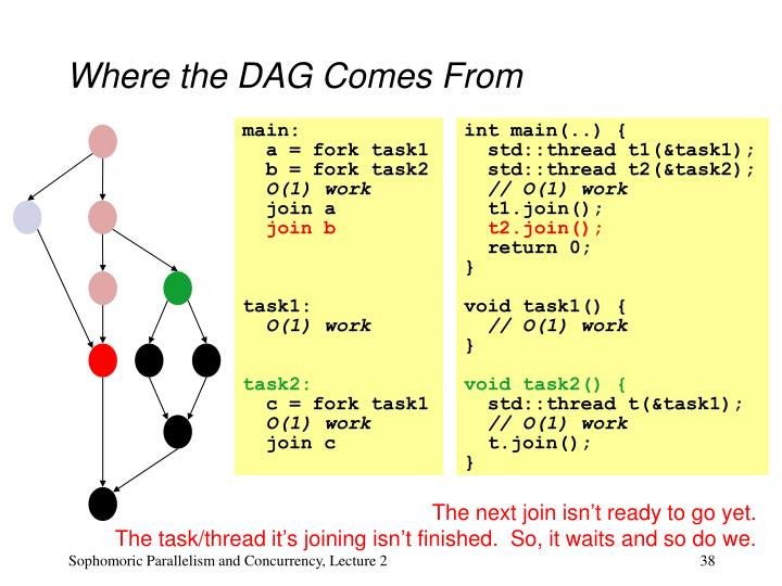 Where the DAG Comes From