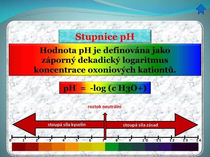 Stupnice pH