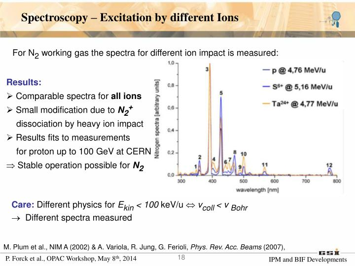 Spectroscopy – Excitation by different Ions