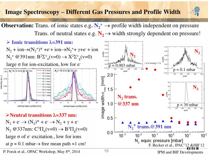 Image Spectroscopy – Different Gas Pressures and Profile Width