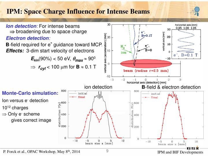 IPM: Space Charge Influence for Intense Beams