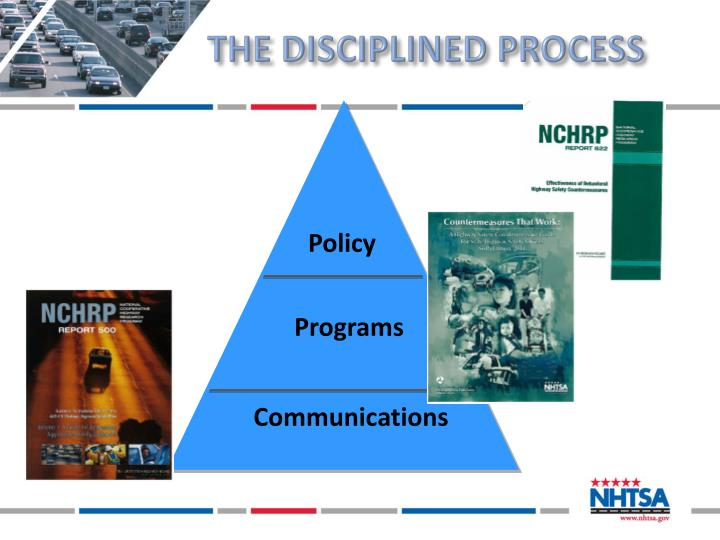The disciplined process