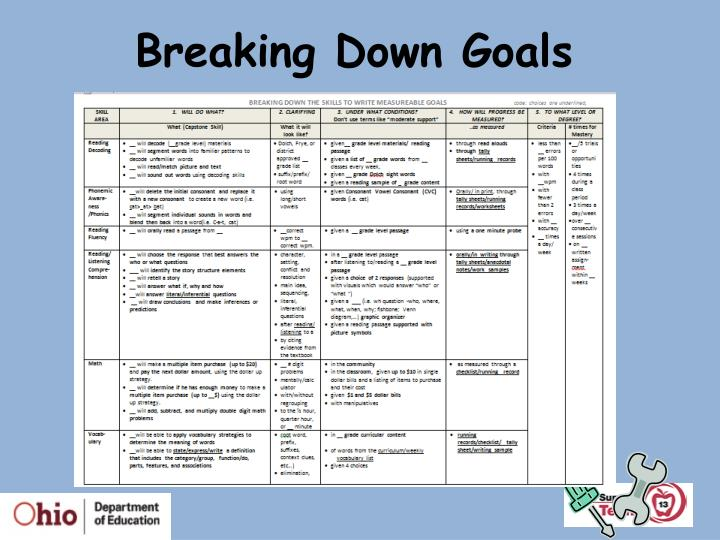Breaking Down Goals
