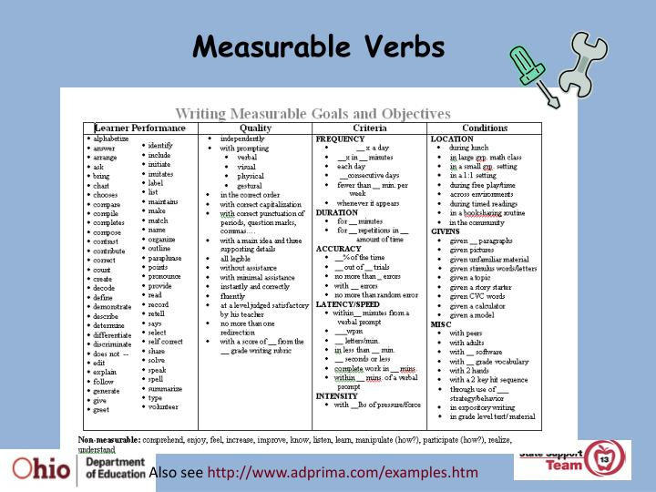 Measurable Verbs