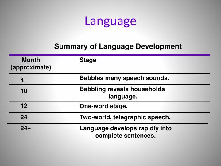 Summary of Language Development