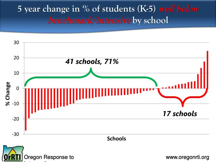 5 year change in % of students (K-5)