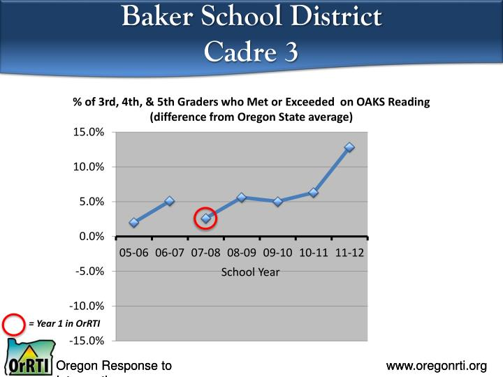Baker School District