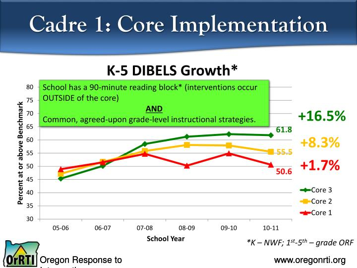 Cadre 1: Core Implementation