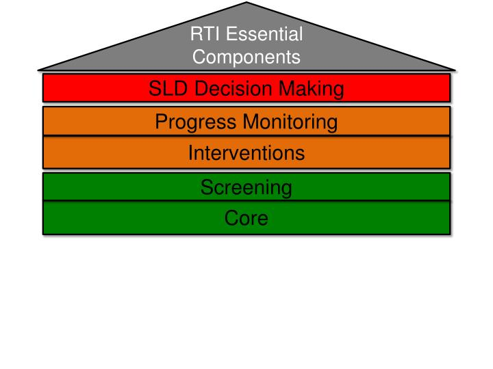 RTI Essential Components