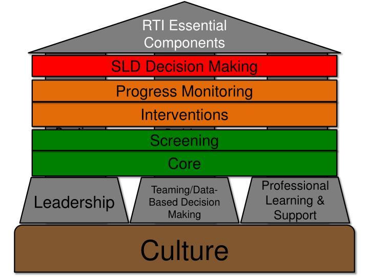 RTI Essential