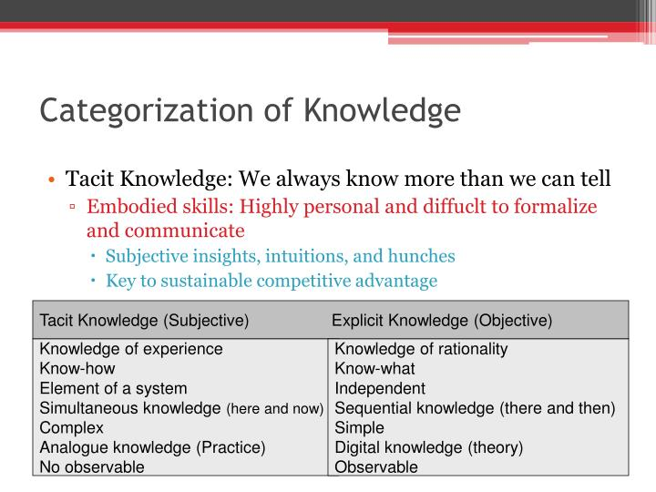 Categorization of Knowledge