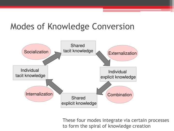 Modes of Knowledge Conversion