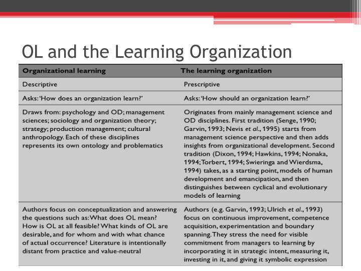 OL and the Learning Organization