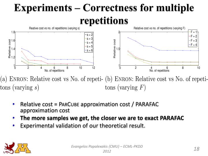 Experiments – Correctness for multiple repetitions