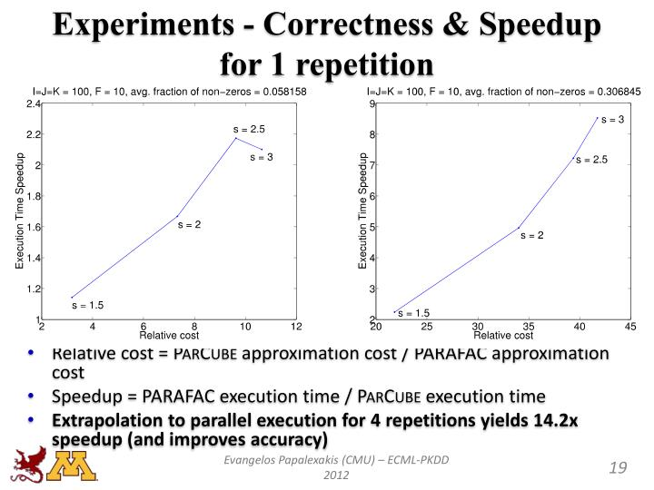 Experiments - Correctness & Speedup for 1 repetition