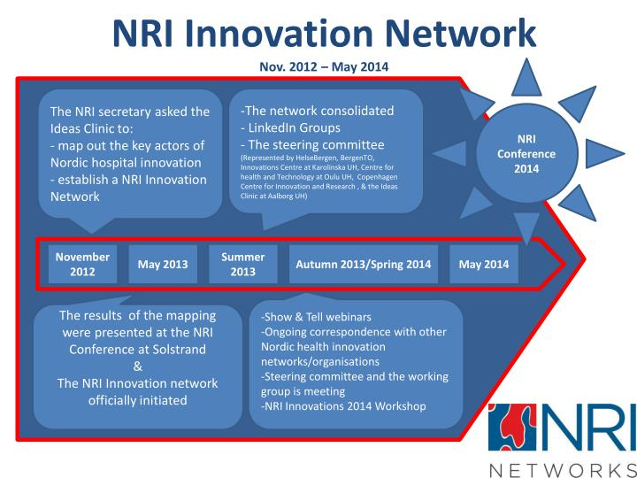 NRI Innovation Network