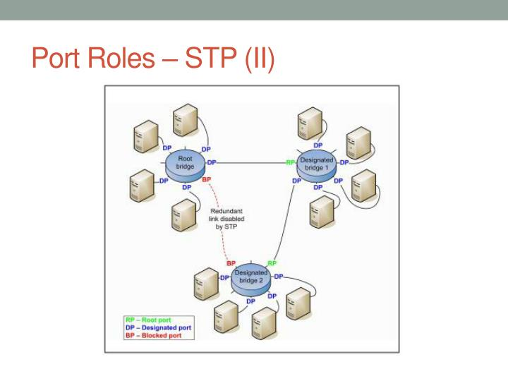 Port Roles – STP (II)