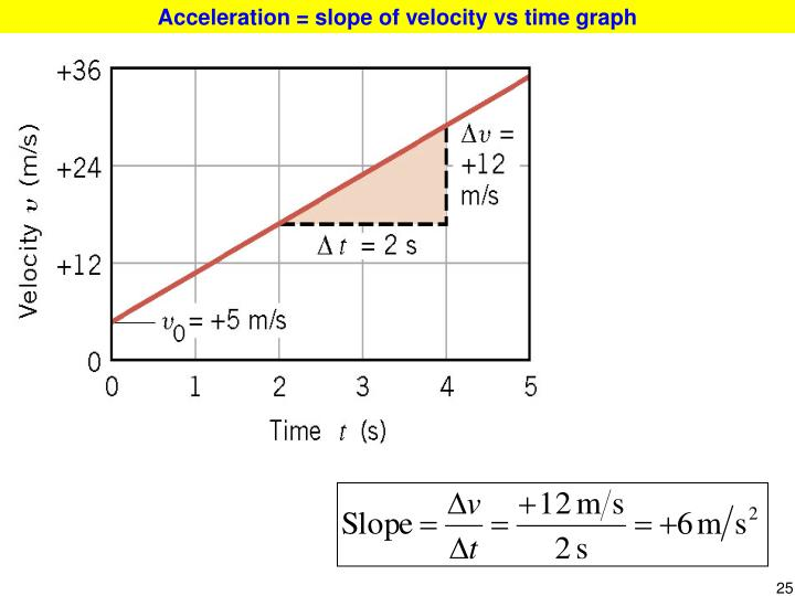 Acceleration = slope of velocity vs time graph