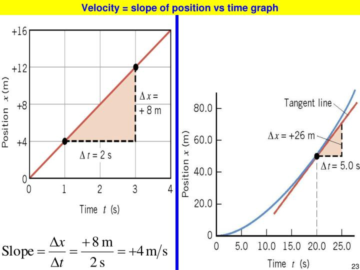 Velocity = slope of position vs time graph