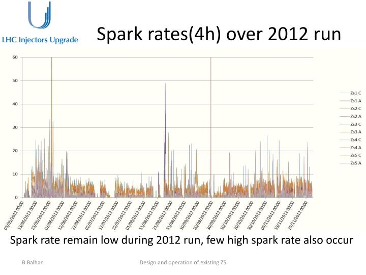 Spark rates(4h) over 2012 run