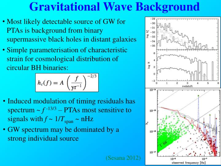 Gravitational Wave Background